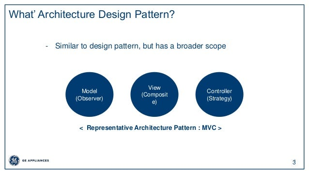 3 3 What' Architecture Design Pattern? - Similar to design pattern, but has a broader scope View (Composit e) Controller (...