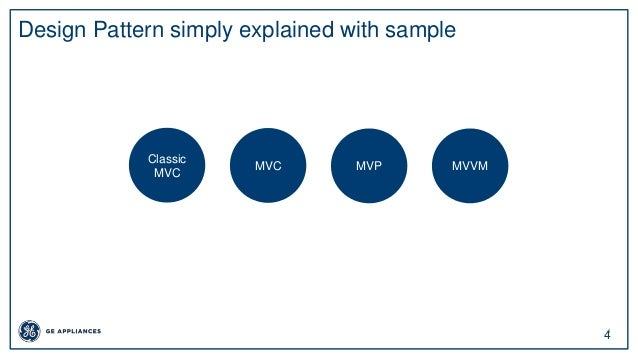 4 4 Design Pattern simply explained with sample Classic MVC MVC MVP MVVM