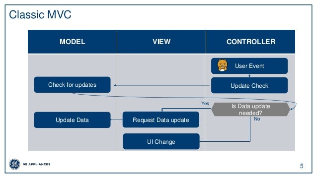 5 5 Classic MVC MODEL VIEW CONTROLLER User Event Update CheckCheck for updates Is Data update needed? Request Data update ...