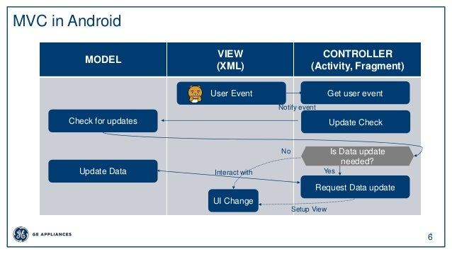 6 6 MVC in Android MODEL VIEW (XML) CONTROLLER (Activity, Fragment) User Event Update CheckCheck for updates Is Data updat...