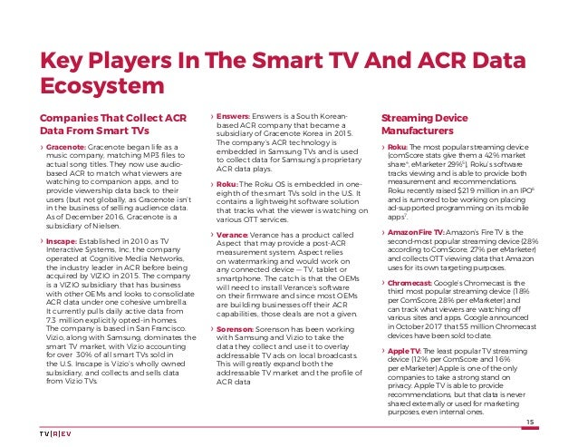 15 Key Players In The Smart TV And ACR Data Ecosystem Companies That Collect ACR Data From Smart TVs ›› Gracenote: Graceno...