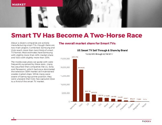 6 Smart TV Has Become A Two-Horse Race About a dozen companies are actively manufacturing smart TVs, though there are two ...
