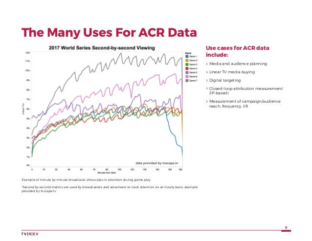 9 The Many Uses For ACR Data Example of minute by minute broadcasts shows dips in attention during game play *Second by se...