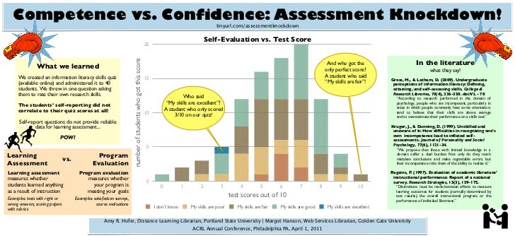 Competence vs. Confidence: Assessment Knockdown!                                                                          ...