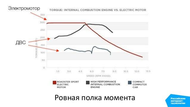 Ровная полка момента ДВС Электромотор