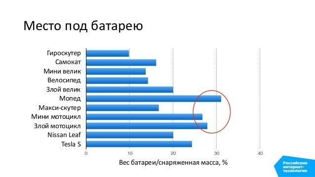 Мировая добыча лития 2% 3% 9% 11% 37% 38% Чили Австралия Китай Аргентина Зимбабве Португалия Бразилия United States ...