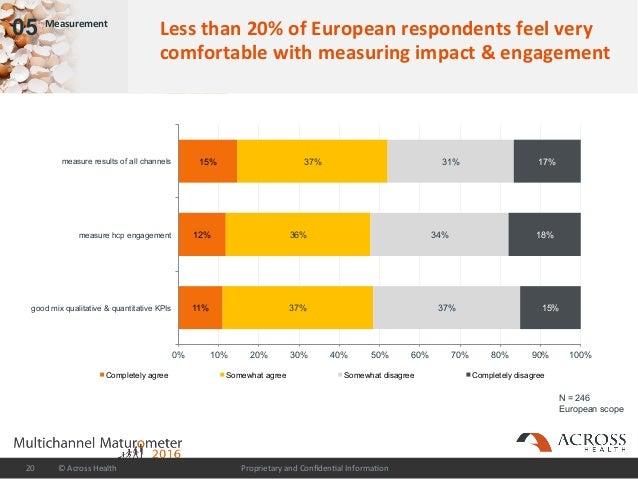 ProprietaryandConfiden/alInforma/on©AcrossHealth20 05 Measurement Lessthan20%ofEuropeanrespondentsfeelver...