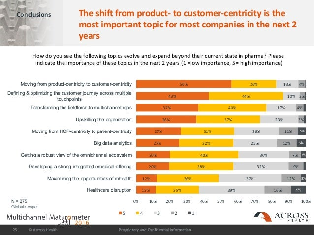 ProprietaryandConfiden/alInforma/on©AcrossHealth25 Conclusions Theshiffromproduct-tocustomer-centricityis...