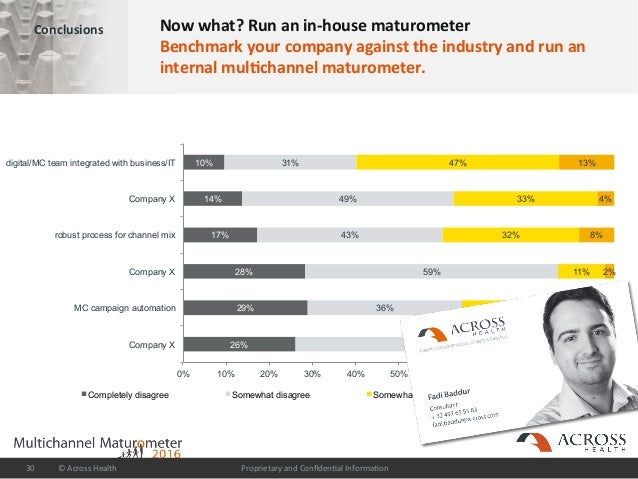 ProprietaryandConfiden/alInforma/on©AcrossHealth30 Conclusions Nowwhat?Runanin-housematurometer Benchmark...