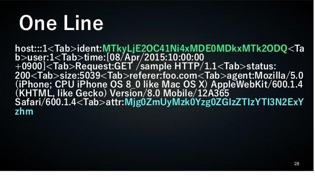 28 host:::1<Tab>ident:MTkyLjE2OC41Ni4xMDE0MDkxMTk2ODQ<Ta b>user:1<Tab>time:[08/Apr/2015:10:00:00 +0900]<Tab>Request:GET /s...