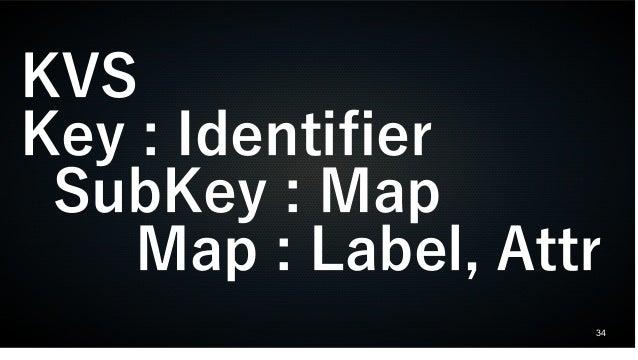 34 KVS Key : Identifier SubKey : Map Map : Label, Attr