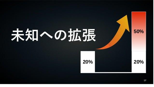 37 未知への拡張 20% 50% 20%