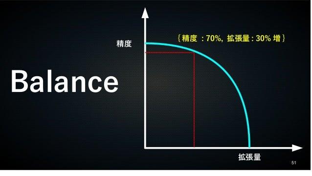 51 Balance 精度 拡張量 { 精度 : 70%, 拡張量 : 30% 増 }