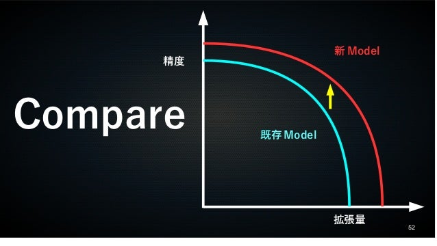 52 Compare 精度 拡張量 既存 Model 新 Model