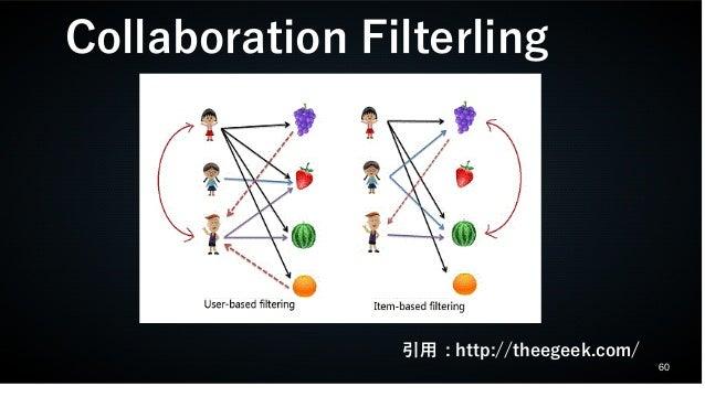 60 Collaboration Filterling 引用 : http://theegeek.com/