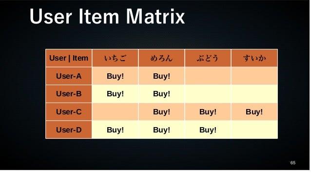 65 User | Item いちご めろん ぶどう すいか User-A Buy! Buy! User-B Buy! Buy! User-C Buy! Buy! Buy! User-D Buy! Buy! Buy! User Item Mat...
