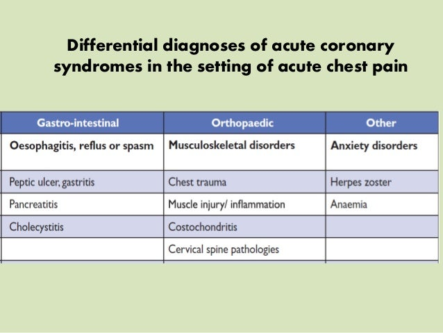 Acute Coronary Syndrome 2015 Overview