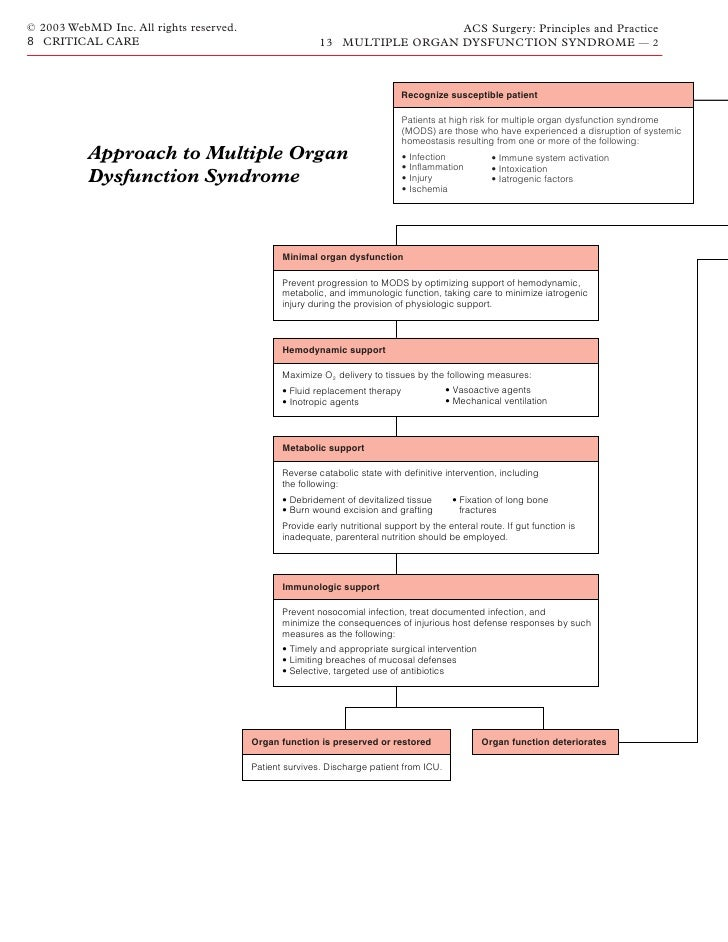 nursing care in multi organ dysfunction syndrome Multi organ dysfunction syndrome - free download as pdf file (pdf), text file (txt) or view presentation slides online medical-surgical nursing.