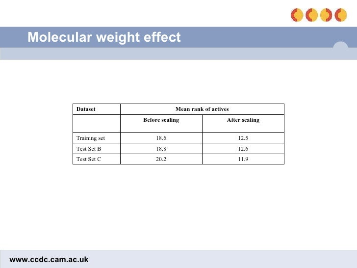 Molecular weight effect 11.9 20.2 Test Set C 12.6 18.8 Test Set B 12.5 18.6 Training set After scaling Before scaling Mean...