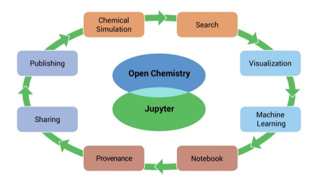 Open Chemistry, JupyterLab and data: Reproducible quantum chemistry