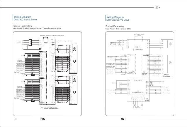 Ac servo drive&motor _Kunlin Tech on