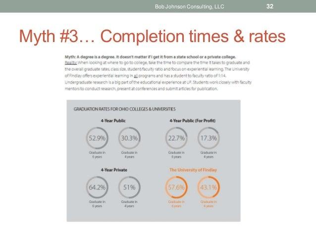 Myth #3… Completion times & rates Bob Johnson Consulting, LLC 32