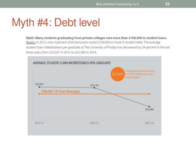 Myth #4: Debt level Bob Johnson Consulting, LLC 33