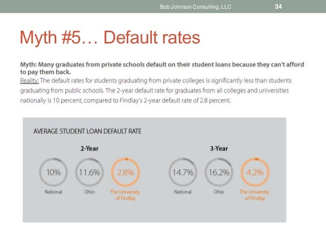 Myth #5… Default rates Bob Johnson Consulting, LLC 34