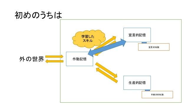 宣言的知識 - Descriptive knowl...