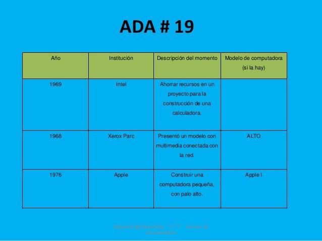 ADA # 19Año    Institución         Descripción del momento   Modelo de computadora                                        ...