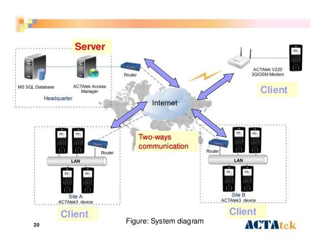 20 Figure: System diagram TwoTwo--waysways communicationcommunication Server Client Client Client