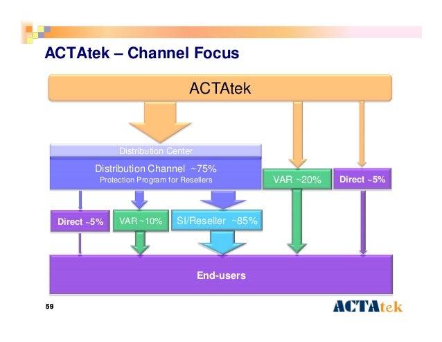 5959 ACTAtek – Channel Focus ACTAtek End-users VAR ~20% SI/Reseller ~85%VAR ~10% Direct ~5% Direct ~5% Distribution Channe...