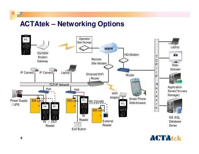 6 ACTAtek – Networking Options