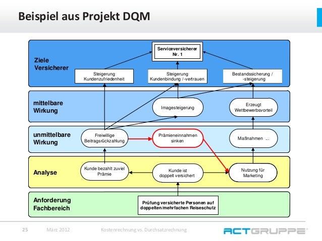 beispiel aus projekt dqm kostenrechnung - Kostenrechnung Beispiele