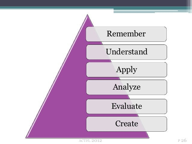 Remember               Understand                 Apply                Analyze                Evaluate                 Cre...