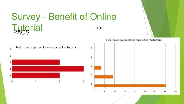 Survey - Benefit of Online Tutorial I feel more prepared for class after the tutorial. PACS SCC