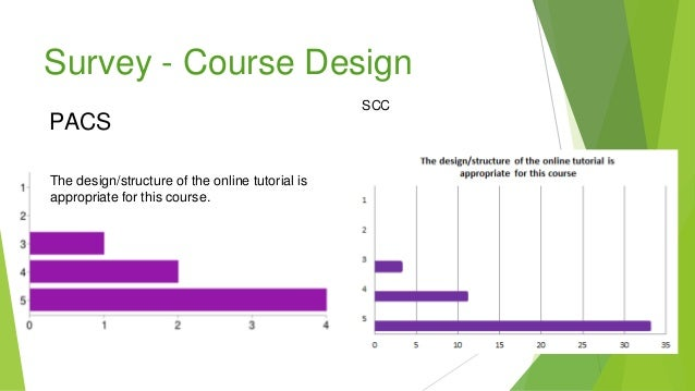 Survey - Course Design The design/structure of the online tutorial is appropriate for this course. PACS SCC
