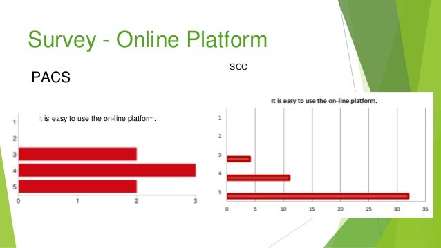 Survey - Online Platform PACS It is easy to use the on-line platform. SCC