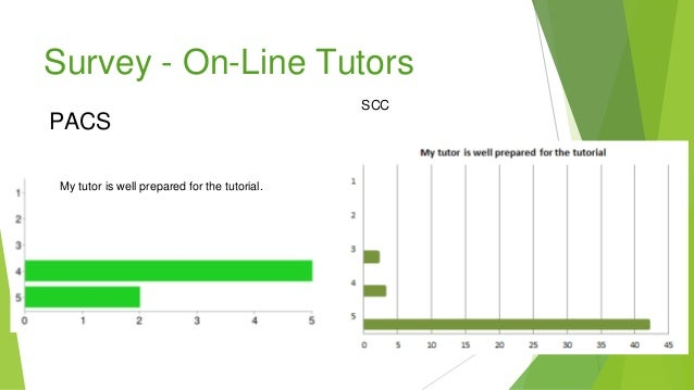Survey - On-Line Tutors My tutor is well prepared for the tutorial. PACS SCC