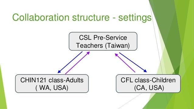 Collaboration structure - settings CSL Pre-Service Teachers (Taiwan) CHIN121 class-Adults ( WA, USA) CFL class-Children (C...