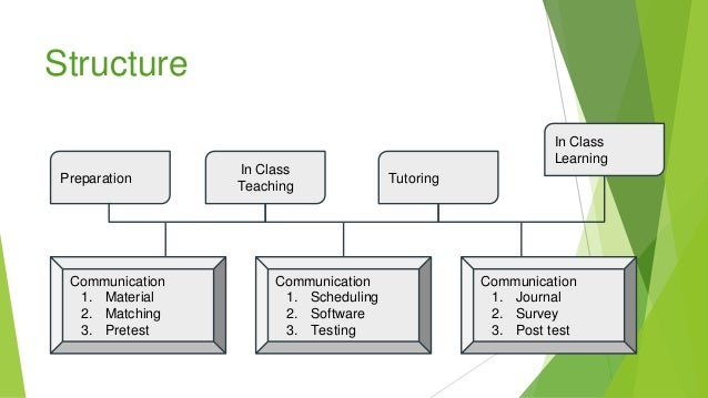 Structure Preparation In Class Teaching Tutoring In Class Learning Communication 1. Material 2. Matching 3. Pretest Commun...