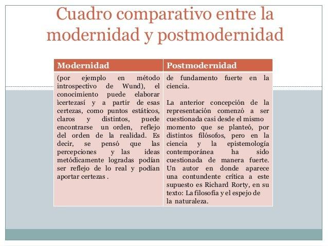 Comparaci n entre modernidad y postmodernidad - Diferencia entre arquitectura moderna y contemporanea ...