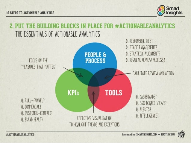 IO STEPS TO ACTIONABLE ANALYTICS IflSIgI'IIiS  2. PUT THE BUILDING BLOCKS IN PLACE FOR #ACTIONABLEANALYTICS  THE ESSENTIALS...