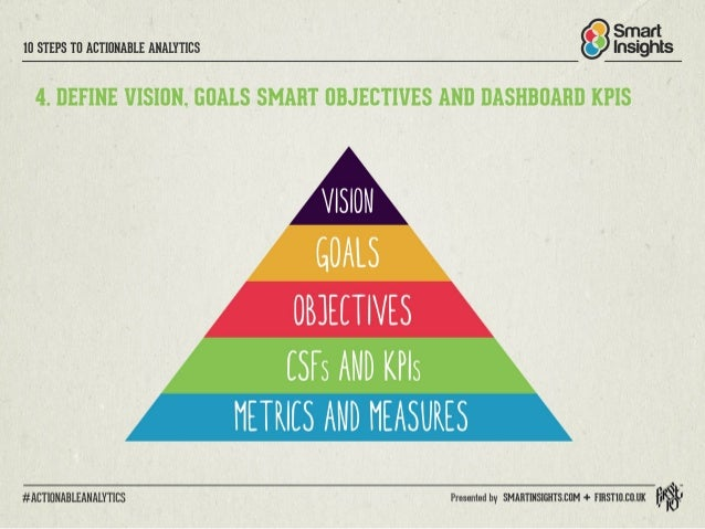 IO STEPS TO ACTIONABLE ANALYTICS  4. DEFINE VISION,  GOALS SMART OBJECTIVES AND DASHBOARD KPIS  VISION GOALS  ORIELTIVES  ...