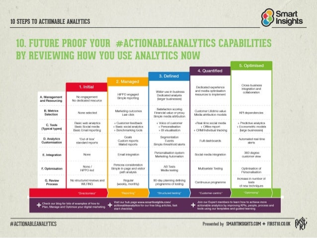 Smart I0 STEPS T0 ACTIONABLE ANALYrics Insights  IO.  FUTURE PROOF YOUR #ACTIONABLEANALYTICS CAPABILITIES BY REVIEWING HOW...