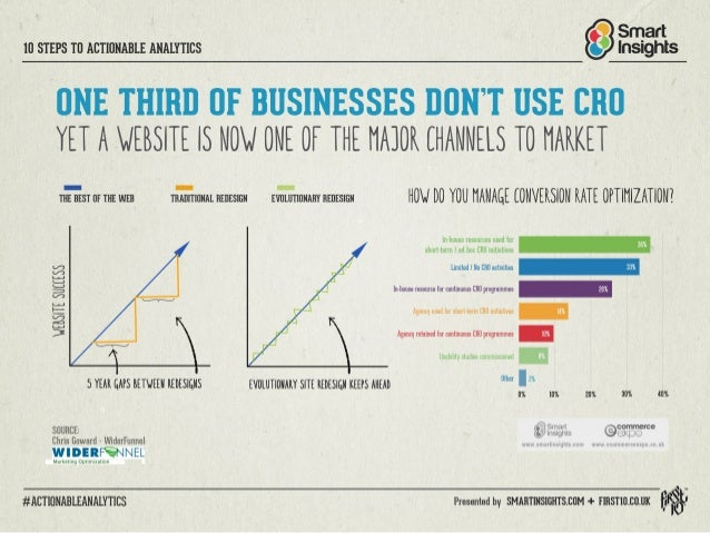 Smart  lfl STEPS Tl] ACTIIINABLE ANALYTICS Insights  UNE THIRD GE BUSINESSES DON'T USE CRO YET A VIERSITE IS NONI UNE DE TH...
