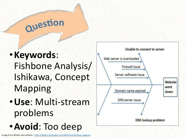 •Keywords: Fishbone Analysis/ Ishikawa, Concept Mapping •Use: Multi-stream problems •Avoid: Too deep Image from WhatIs.com...