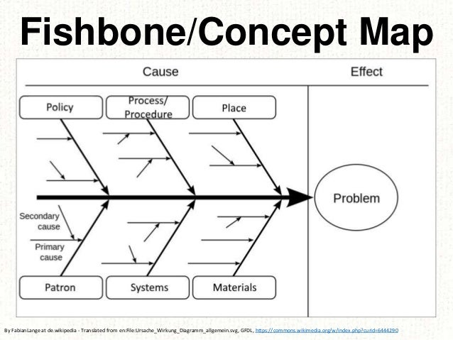 Fishbone/Concept Map By FabianLange at de.wikipedia - Translated from en:File:Ursache_Wirkung_Diagramm_allgemein.svg, GFDL...
