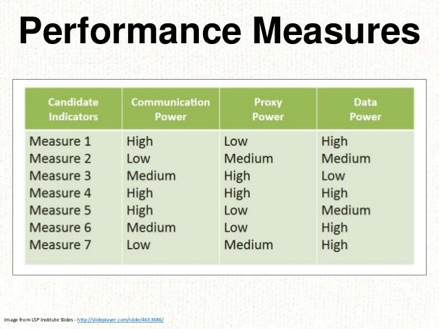 Performance Measures Image from LSP Institute Slides - http://slideplayer.com/slide/4633686/