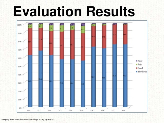 Evaluation Results Image by Helen Linda from Goddard College library report data